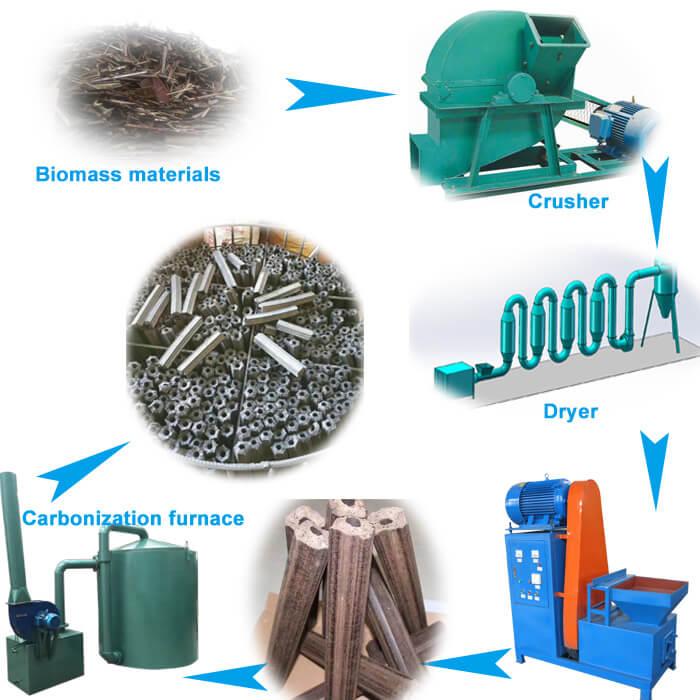 Biomass-charcoal-briquettes-production-process
