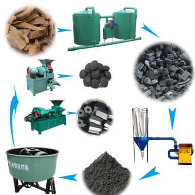 BBQ-charcoal-briquettes-production-line-1