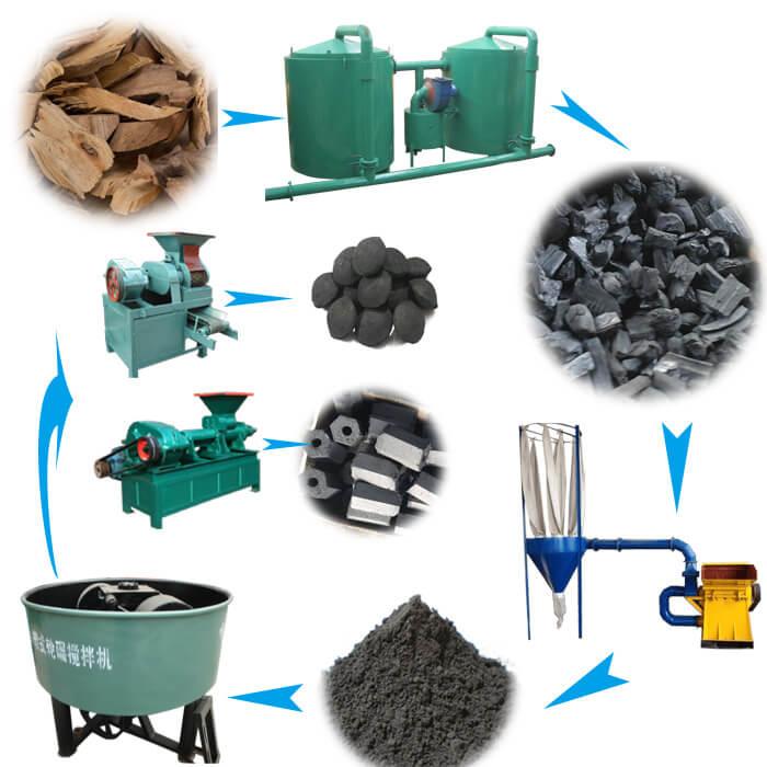 BBQ-charcoal-briquettes-production-line