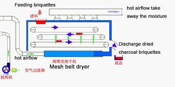 mesh belt dryer working principle