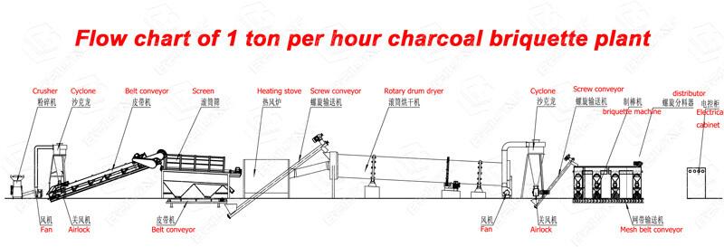 1 ton per hour bamboo wastes briquette plant